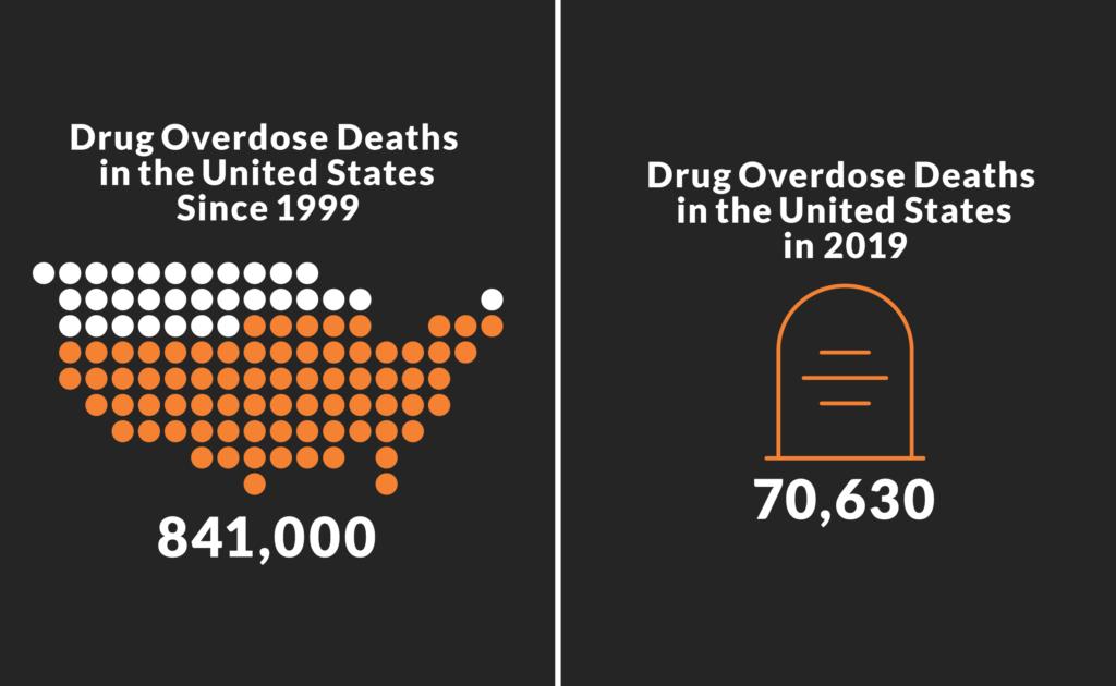 Drug Overdose statistics