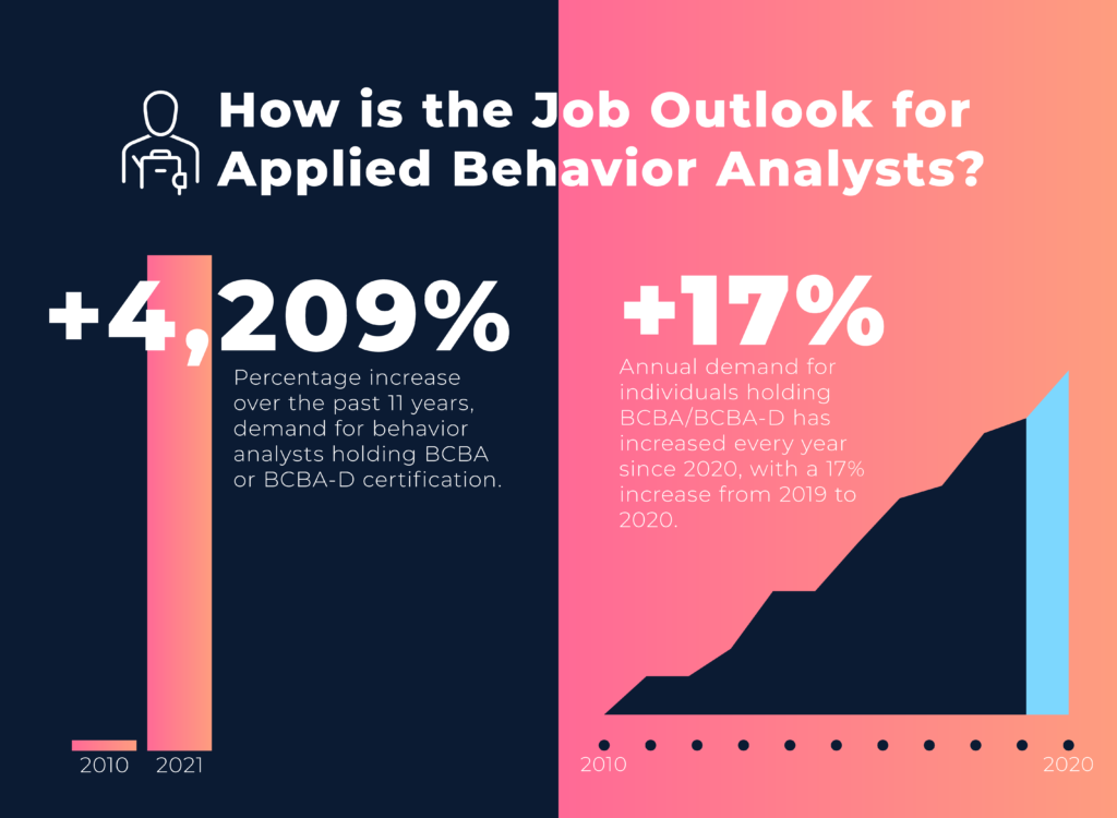 Over the past 11 years, demand for behavior analysts holding BCBA or BCBA-D certification has increased by 4,209%.