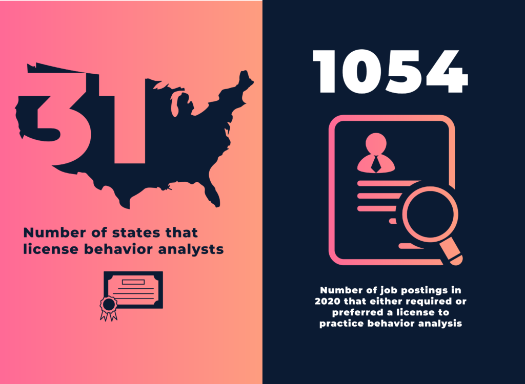 There are currently 31 states that license behavior analysts, and 1,054 job postings in 2020 either required or preferred a license to practice behavior analysis.